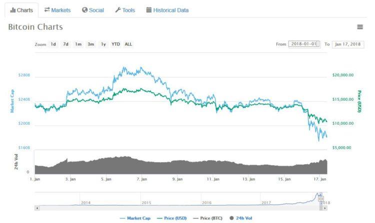 scaderea pretului bitcoin